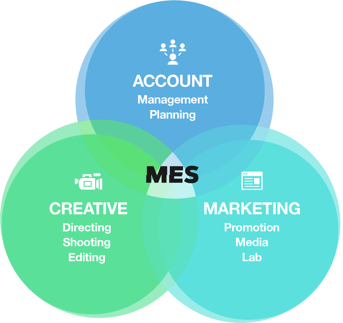 ACCOUNT:Management,Planning/CREATIVE:Directing,Shooting,Editing/MARKETING:Promotion,Media,Lab=MES